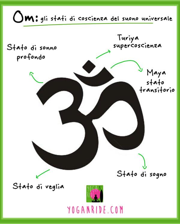 Favorito Perché nello yoga si fa Om? | Yoga n' Ride QN06